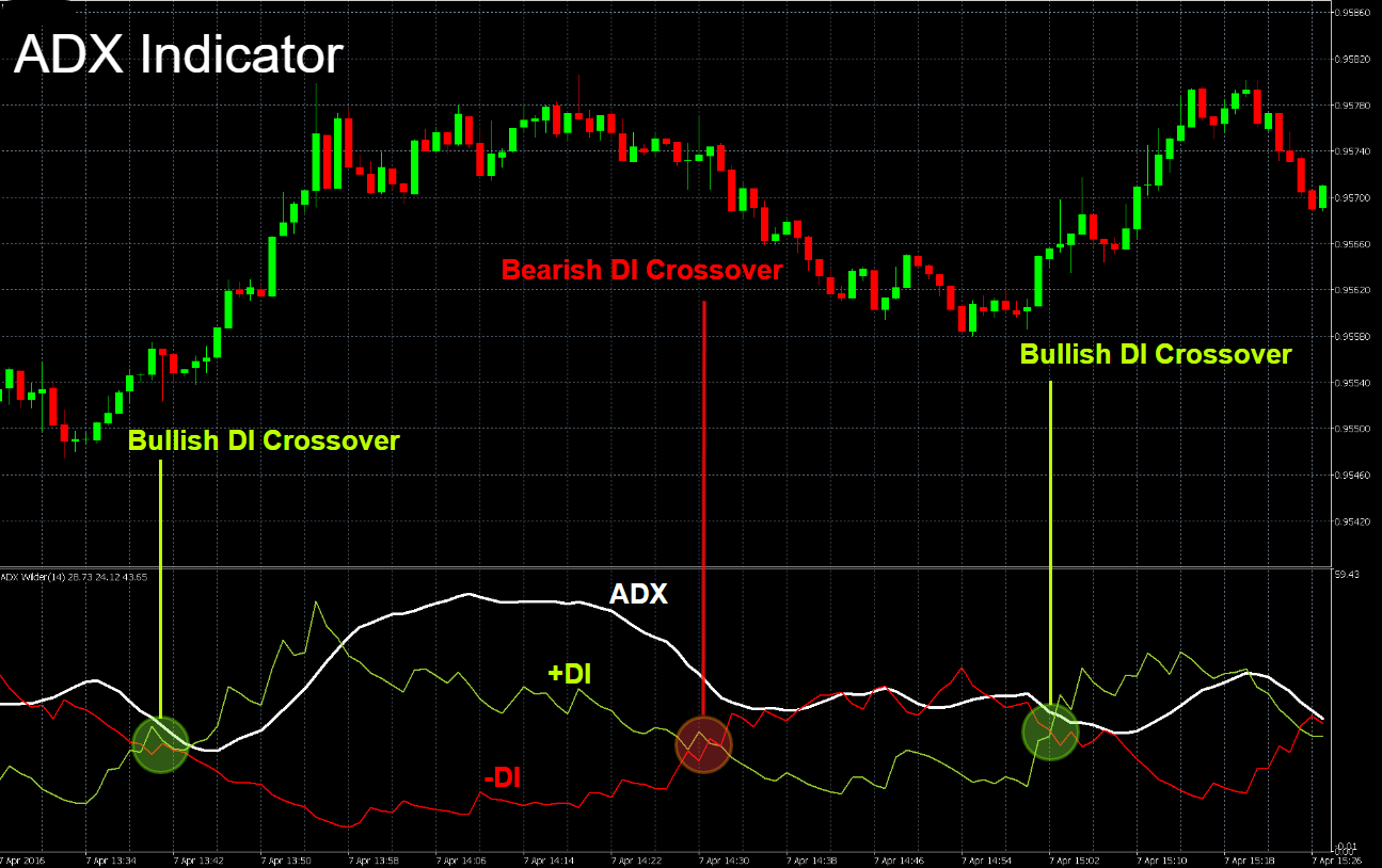 Chart showing the ADX (Average Directional Index) DI line crossover events