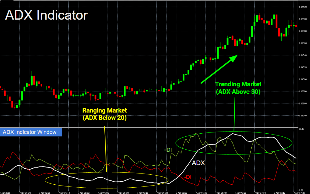 Chart showing the ADX (Average Directional Index) Indicator together with the +DI line and the -DI line