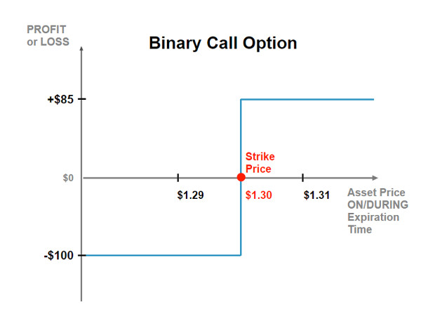 Graph showing the expected profit or loss for the binary call option strategy in relation to the market price of the underlying security on option expiration date.