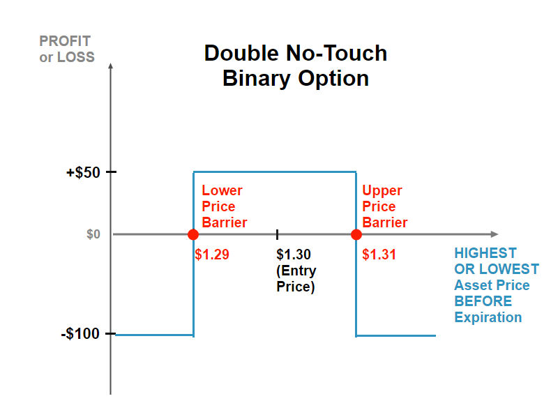 Graph showing the expected profit or loss for the double no-touch binary option in relation to the market price of the underlying security on option expiration date.