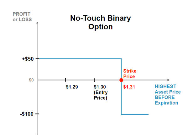 Graph showing the expected profit or loss for the no-touch binary option in relation to the market price of the underlying security on option expiration date.