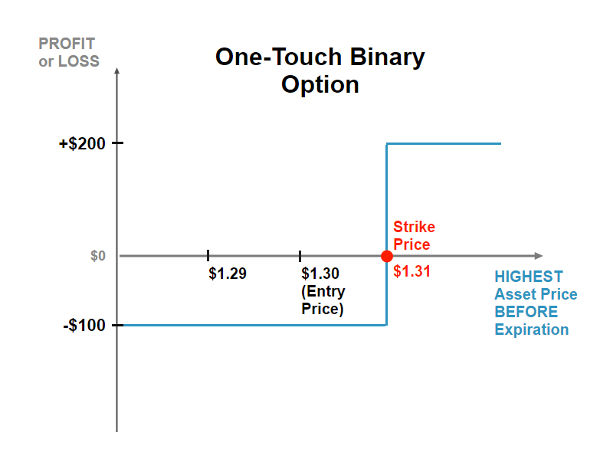 Graph showing the expected profit or loss for the one touch binary option strategy in relation to the market price of the underlying security on option expiration date.
