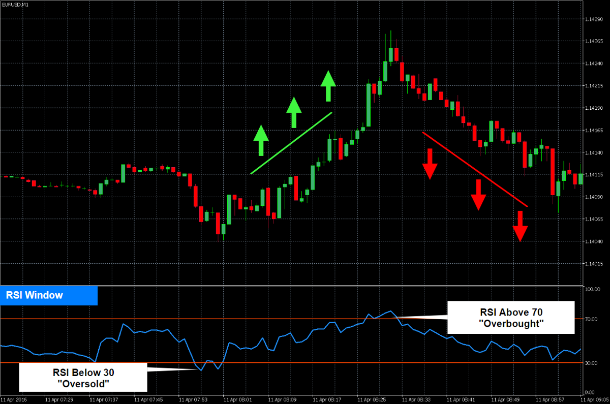 Chart showing the RSI (Relative Strength Index) Indicator with overbought and oversold levels